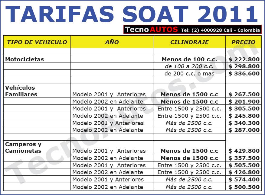 Imagen de tabla tarifas soat 2011 en Colombia